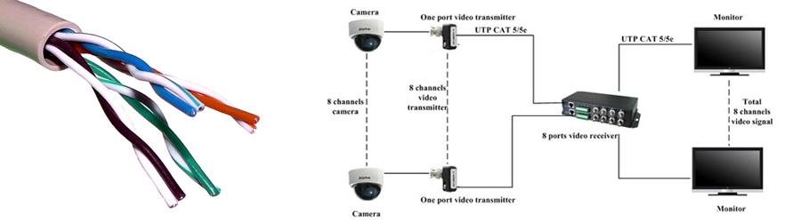 Transmisja sygnału wideo po skrętce