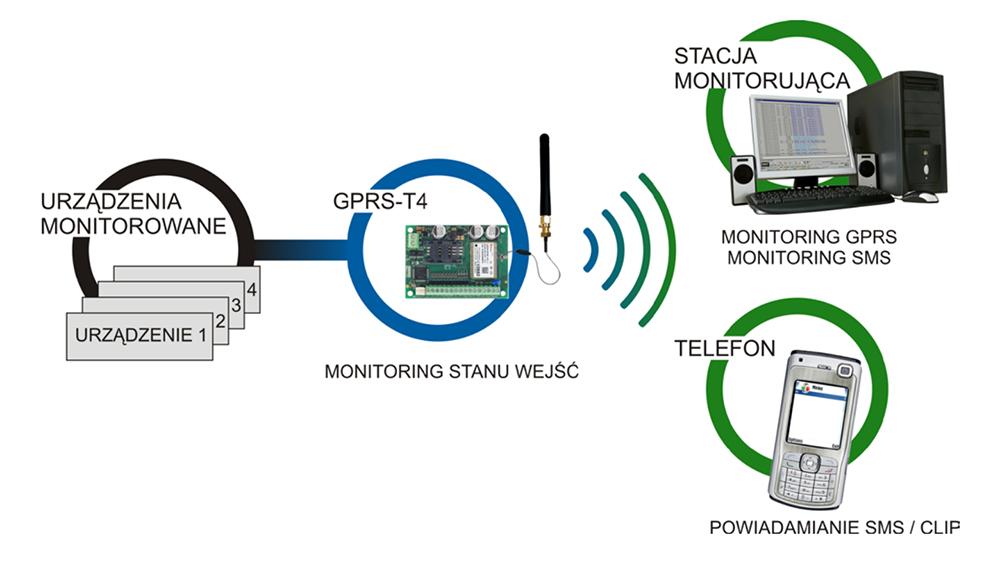GPRS-T4_schemat
