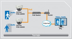 monitoring ip airlive