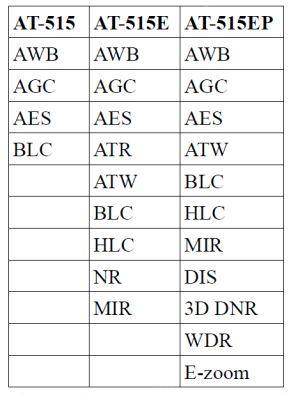 Tabela porównawcza zastosowanych funkcji w kamerach serii AT-515